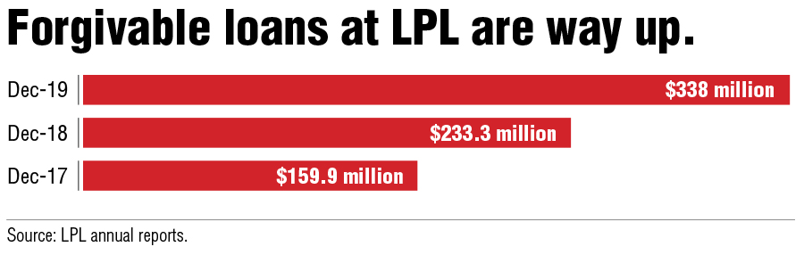 LPL Financial spends big on recruiting in 2019 - InvestmentNews